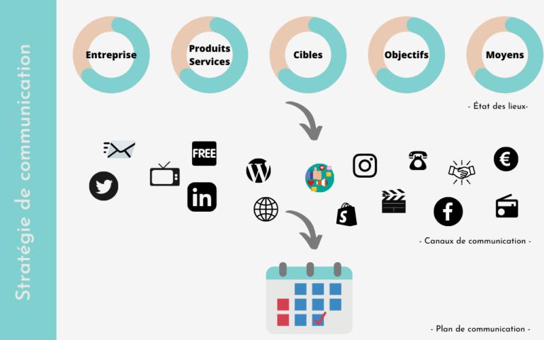 Infographie relative à l'élaboration d'une stratégie de communication